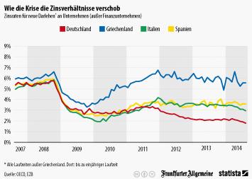 Infografik: Wie die Krise die Zinsverhältnisse verschob   Statista