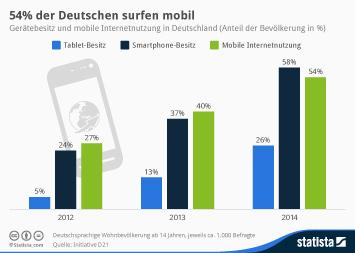 Infografik: 54% der Deutschen surfen mobil | Statista
