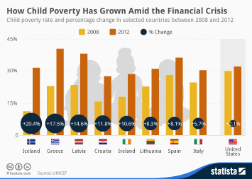 Infographic: How Child Poverty Has Grown Amid the Financial Crisis | Statista