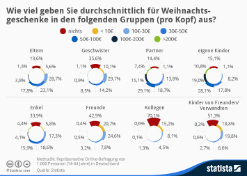 Infografik: Wen die Deutschen Weihnachten am teuersten beschenken | Statista