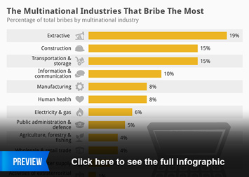 Infographic: The Multinational Industries That Bribe The Most | Statista