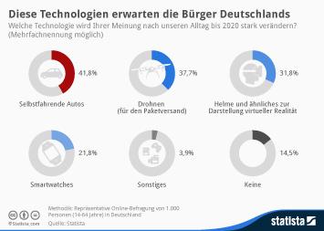 Infografik: Diese Technologien erwarten die Bürger Deutschlands | Statista