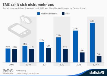 Infografik: SMS zahlt sich nicht mehr aus | Statista
