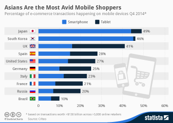 Asians Are the Most Avid Mobile Shoppers
