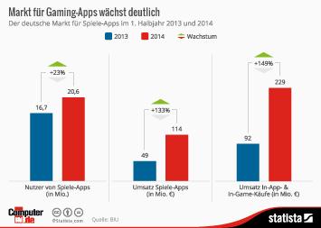 Infografik - Der deutsche Markt für Spiele-Apps