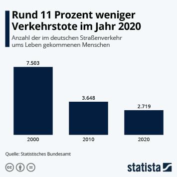 Infografik - Todesfaelle im Strassenverkehr