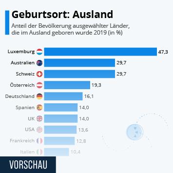 Infografik: Geburtsort: Ausland | Statista
