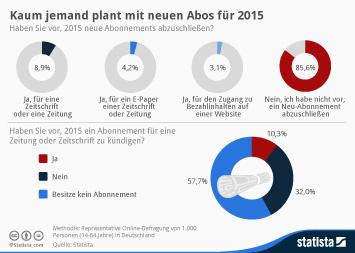 Infografik: Kaum jemand plant mit neuen Abos für 2015 | Statista