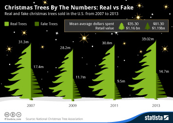 Infographic: Christmas Trees By The Numbers: Real vs Fake | Statista