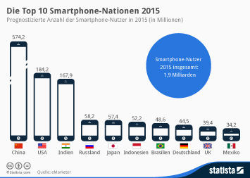 Infografik: Die Top 10 Smartphone-Nationen 2015   Statista
