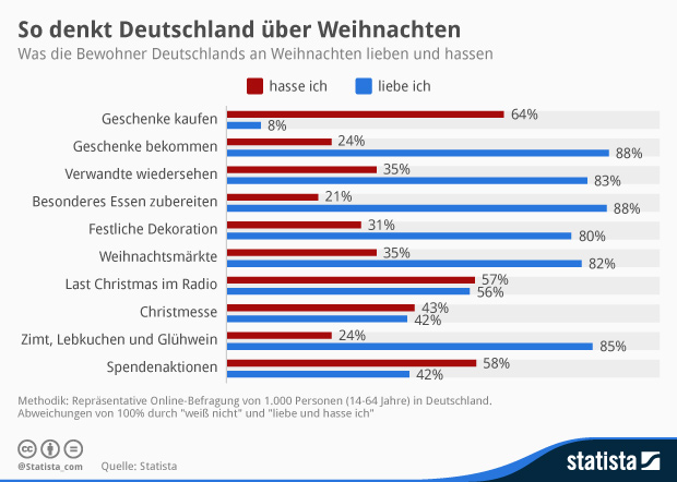Infografik: Was Deutschland an Weihnachten hasst – und was es liebt | Statista