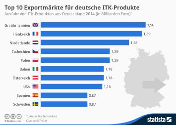 Infografik - Top 10 Exportmärkte für deutsche ITK-Produkte