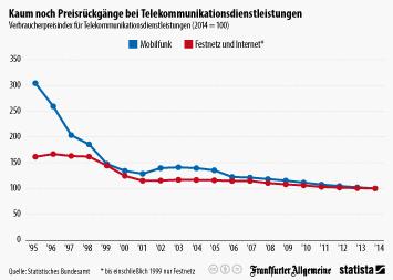 Infografik: Kaum noch Preisrückgänge bei Telekommunikationsdienstleistungen | Statista