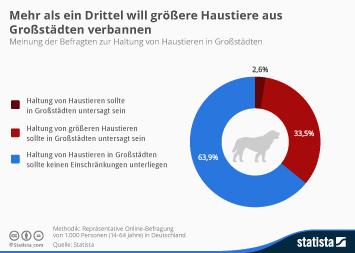 Infografik: Über ein Drittel will größere Haustiere aus Großstädten verbannen   Statista