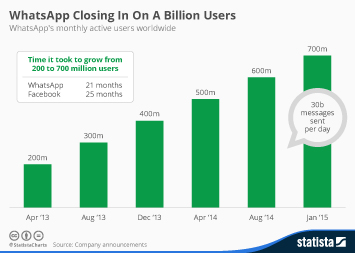 WhatsApp Closing In On A Billion Users