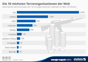 Infografik - Die 10 reichsten Terror-Organisationen der Welt