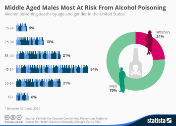 Infographic - Middle Aged Males Most At Risk From Alcohol Poisoning