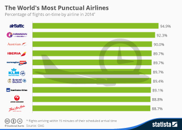 Infographic: The World's Most Punctual Airlines | Statista