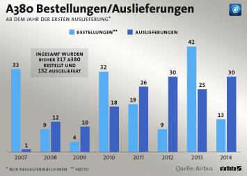 Infografik: Die Bilanz des A380 | Statista