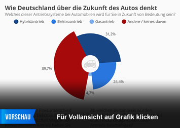 Infografik: Wie Deutschland über die Zukunft des Autos denkt | Statista