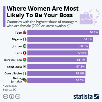Infographic: Where Women Are Most Likely to Be Your Boss   Statista
