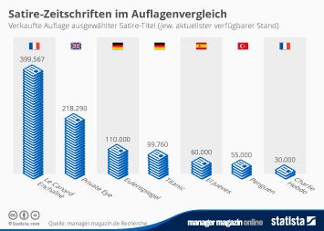 Infografik: Satire-Zeitschriften im  | Statista