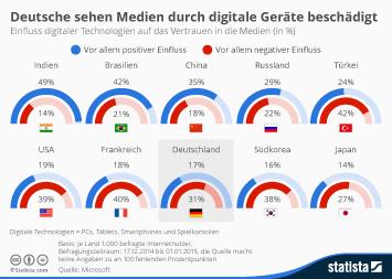 Infografik: Digitale Technologien und das Vertrauen in die Medien | Statista
