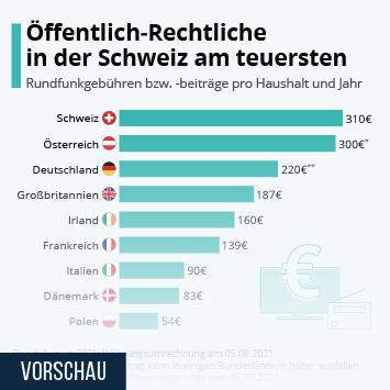 Infografik: Rundfunkgebühren im Vergleich | Statista