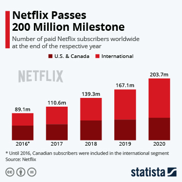 Infographic: Netflix Turns 20 | Statista