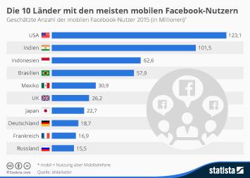Infografik - Die 10 Länder mit den meisten mobilen Facebook-Nutzern