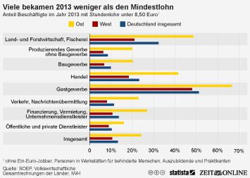 Infografik - Anteil Beschäftigte im Jahr 2013 mit Stundenlohn unter 8,50 Euro