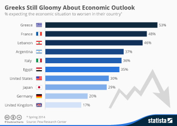 Infographic: Greeks Still Gloomy About Economic Outlook   Statista
