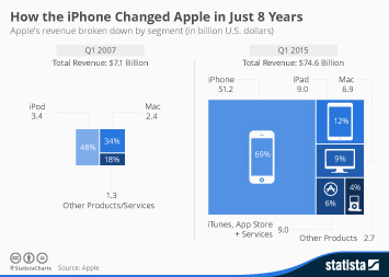 Infographic: How the iPhone Changed Apple in Just 8 Years | Statista