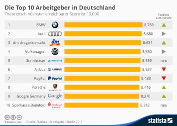 BMW Group Infografik - Die Top 10 Arbeitgeber in Deutschland