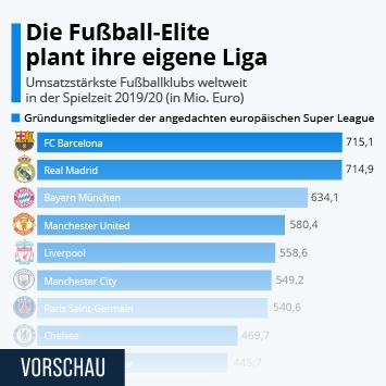 Link zu Die Fußball-Elite plant ihre eigene Liga Infografik