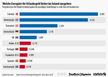 Infografik - Urlaubsausgaben im Inland und Ausland
