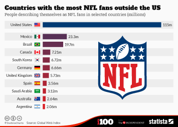 Infographic: Countries with the most NFL fans outside the US | Statista