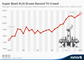 Infographic: Super Bowl XLIX Draws Record TV Crowd   Statista