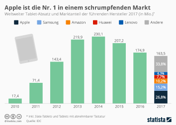 Apple ist die Nr. 1 in einem schrumpfenden Markt
