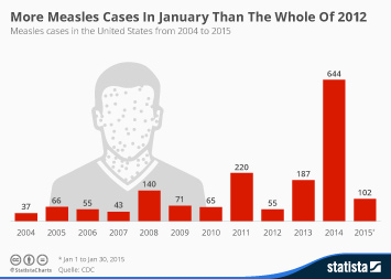 Infographic - measles cases in the United States