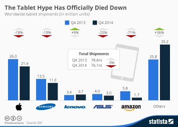 Infographic: The Tablet Hype Has Officially Died Down | Statista