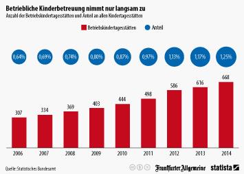 Infografik: Betriebliche Kinderbetreuung nimmt nur langsam zu | Statista