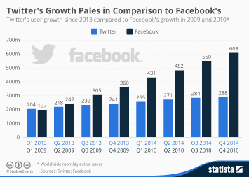 Infographic: Twitter's Growth Pales in Comparison to Facebook's | Statista