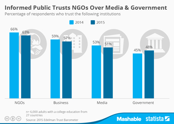 Informed Public Trusts NGOs Over Media & Government