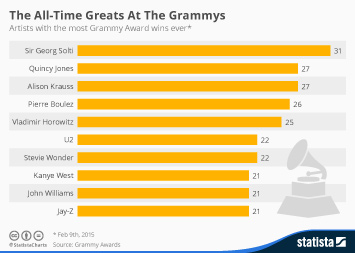 The All-Time Greats At The Grammys