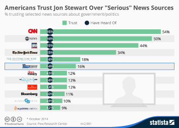 Infographic - Americans Trust Jon Stewart Over Serious News Sources