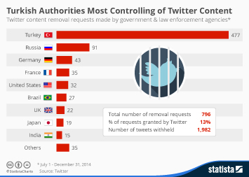 Infographic: Turkish Authorities Most Controlling of Twitter Content | Statista