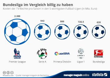Infografik: Bundesliga im Vergleich billig zu haben   Statista