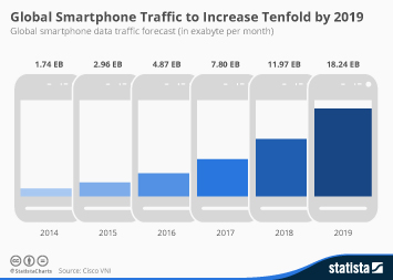 Infographic: Global Smartphone Traffic to Increase Tenfold by 2019 | Statista