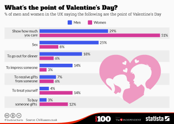 Infographic: What's the point of Valentine's Day?    Statista
